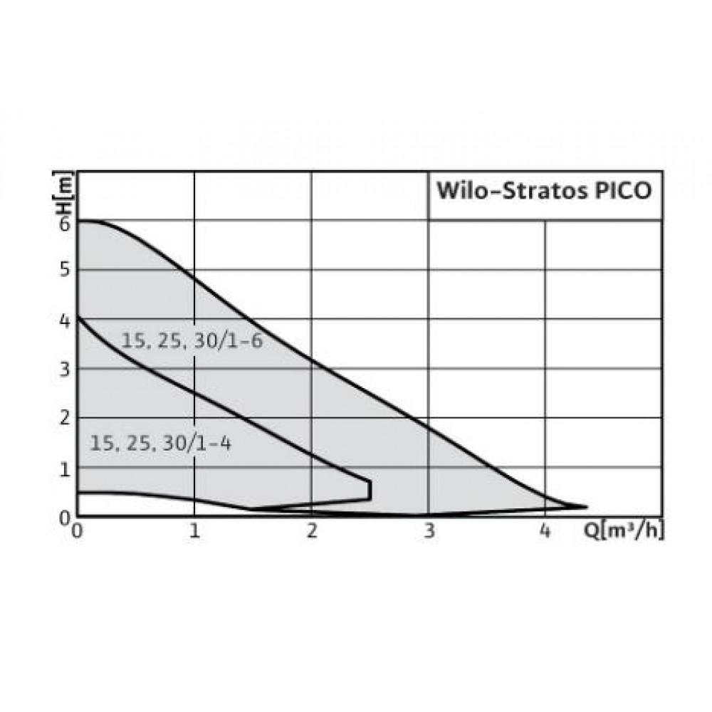wilo stratos pico 25 1 6 180 mm hocheffizienzpumpe. Black Bedroom Furniture Sets. Home Design Ideas